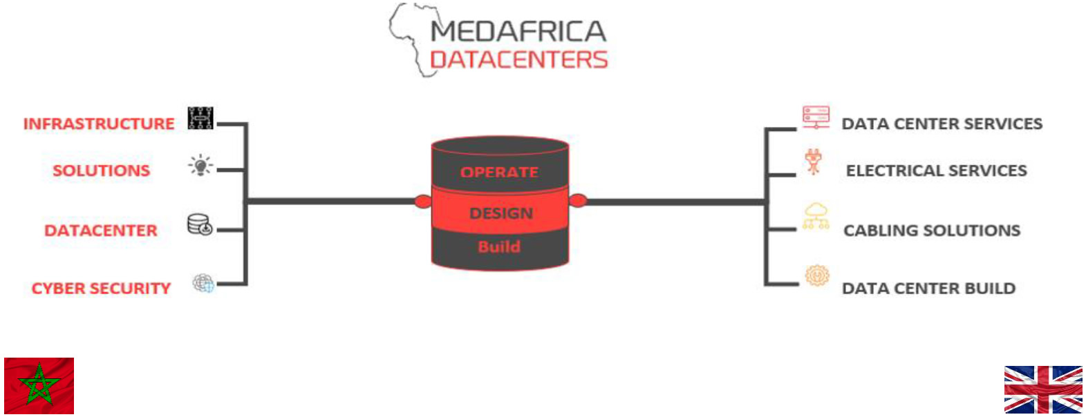 Medafrica Datacenters Branded Partner Mena Innovation 2018 Burglar Alarm System Circuit Diagram Refer Zircom Group United Kingdom Reference Leading In The Construction And Operation Of Data Centers Medasys Moroccan Field